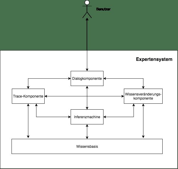 Aufbau eines Expertensystem