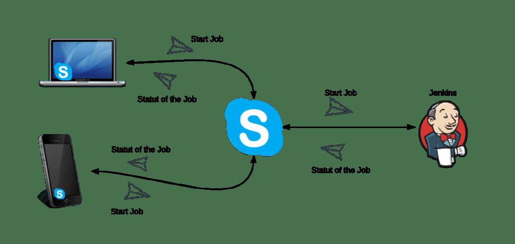 Skype-Docker-Jenkis flowchart