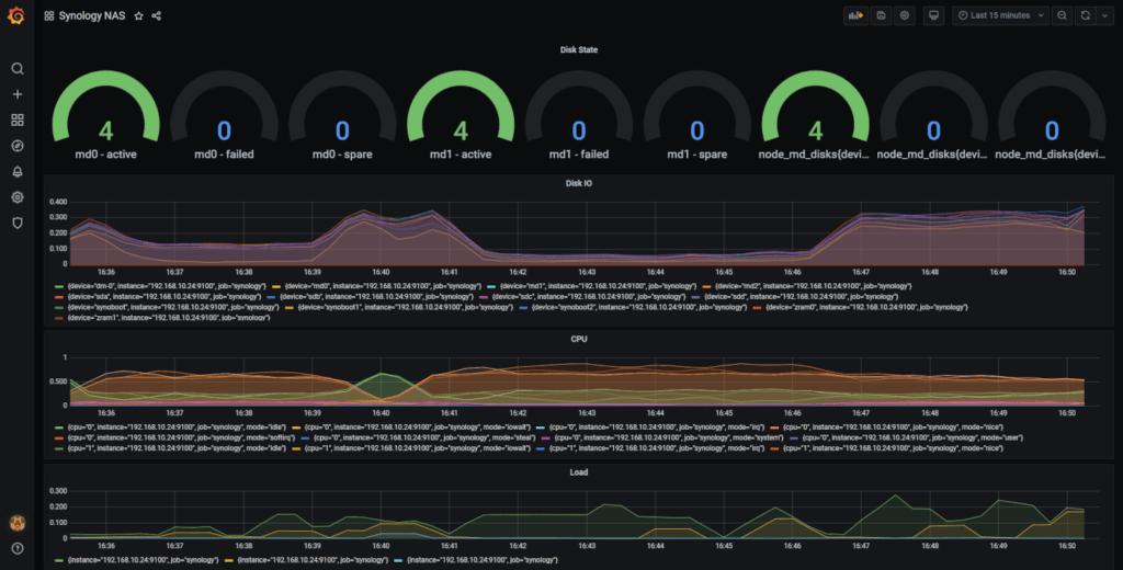 Grafana Dashboard mit Synology NAS Daten